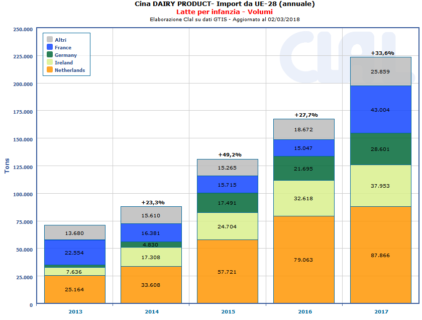 CLAL.it - CINA: Importazioni di Latte per l'infanzia dall' Unione Europea