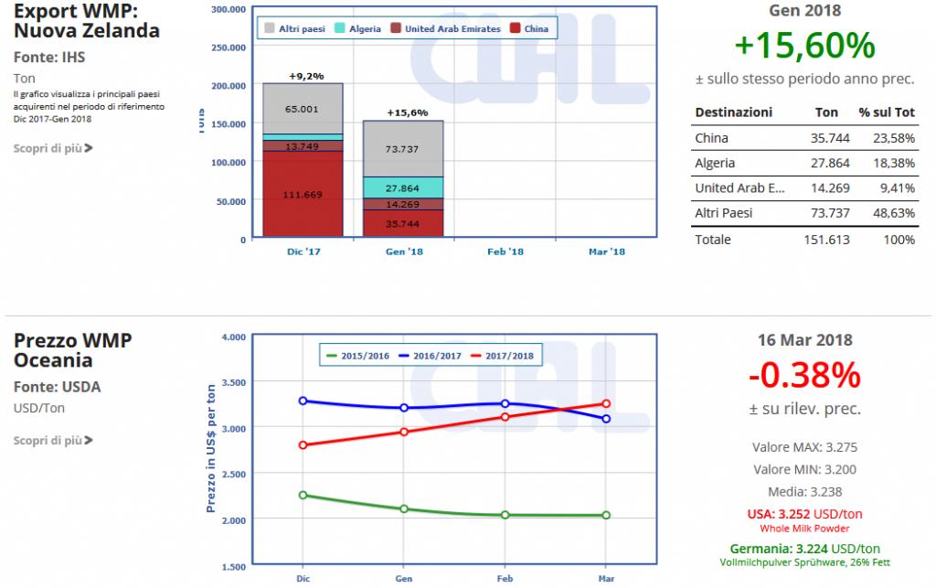 CLAL.it - WMP: export della Nuova Zelanda e prezzo in Oceania