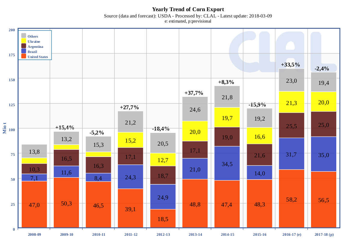 Corn Top Exporters - Yearly trend
