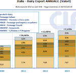CLAL.it - Italia: export dei prodotti lattiero-caseari (valori)