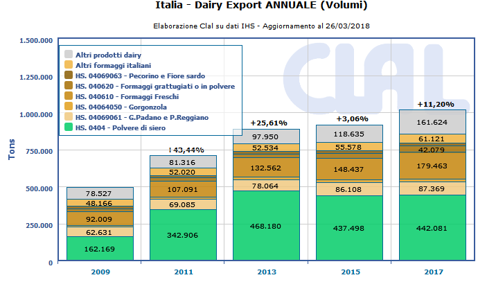 CLAL.it - Italia: export dei prodotti lattiero-caseari (volumi)