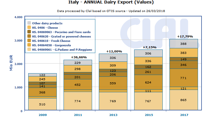 CLAL.it - Italy: dairy export in volume