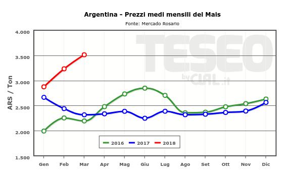 TESEO - Prezzi del Mais in Argentina