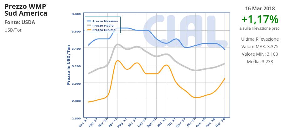 CLAL.it - Prezzi all'export della WMP in Sud America