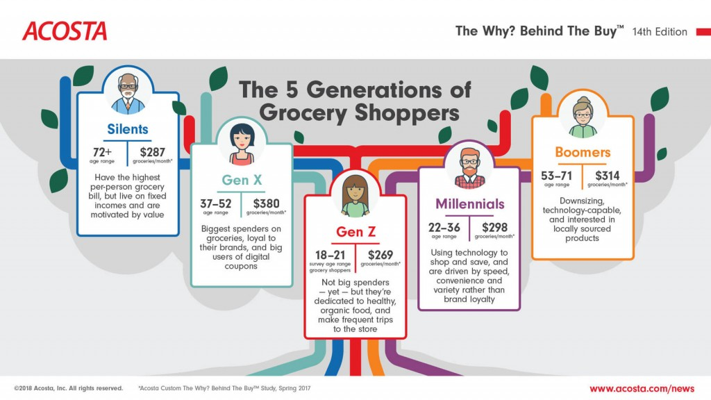 Acosta, una delle principali agenzie di vendita e marketing nel settore dei beni di consumo confezionati, esamina le abitudini di acquisto di generi alimentari di cinque generazioni.