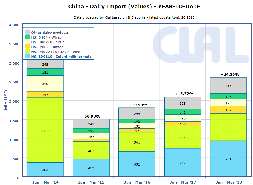 CLAL.it - China Dairy Import (Value)