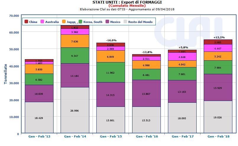 CLAL.it -  USA: Export di FORMAGGI