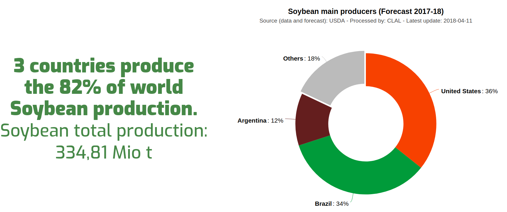 Soybean Production share