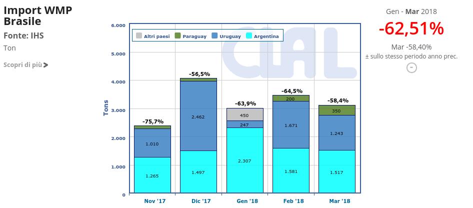 CLAL.it - Brasile: import mensile di WMP