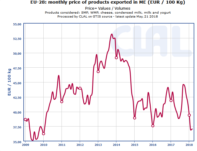 CLAL.it – EU-28: monthly price of products exported in Milk Equivalent (ME)
