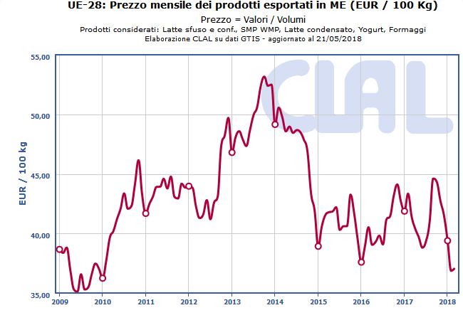 CLAL.it – UE-28: Prezzo mensile dei prodotti esportati in Milk Equivalent (ME)