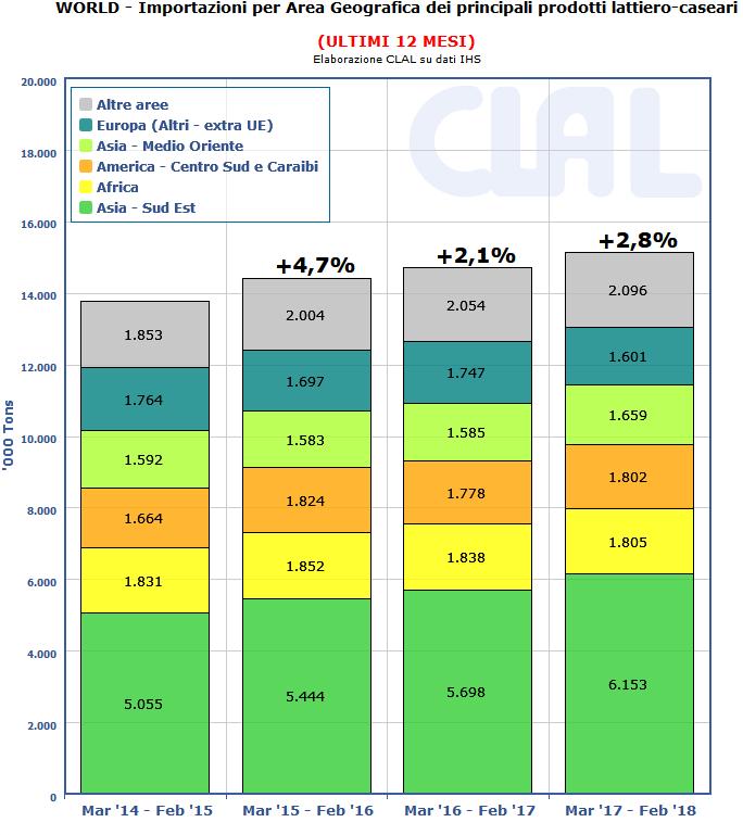CLAL.it - Importazioni mondiali di prodotti lattiero-caseari nel periodo Marzo 2017 - Febbraio 2018