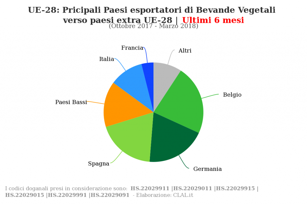 TESEO.clal.it - UE-28: EXPORT di Bevande vegetali