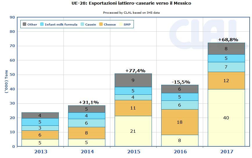 CLAL.it - UE-28: Esportazioni lattiero-casearie verso il Messico
