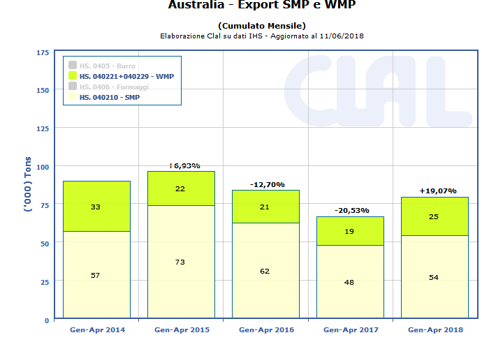 CLAL.it - Australia: Export SMP e WMP