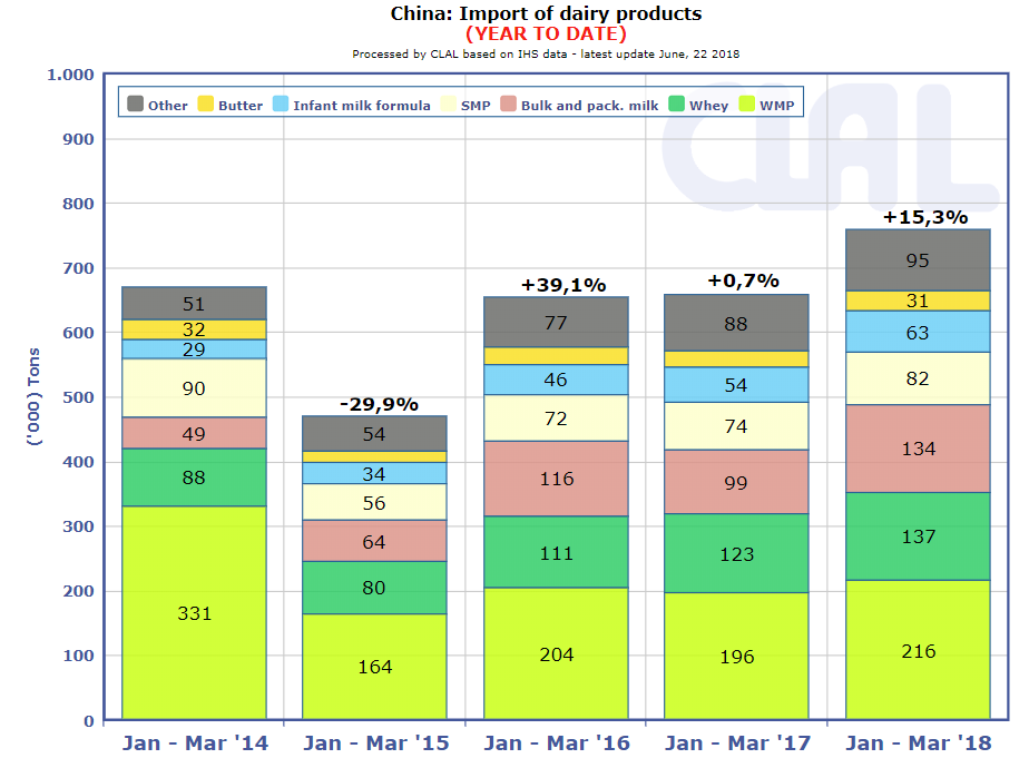 CLAL.it - China: Import of dairy product