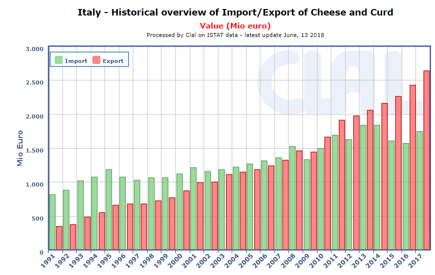 CLAL.it - Italy: Import/Export of Cheese and Curd (Mio Euro)