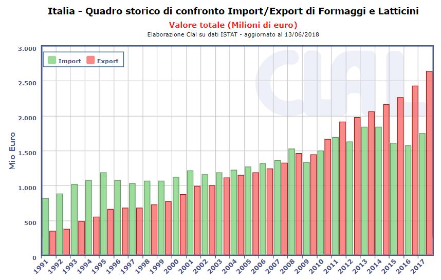 CLAL.it -  Italia: Import/Export di Formaggi e Latticini (Milioni di  euro)