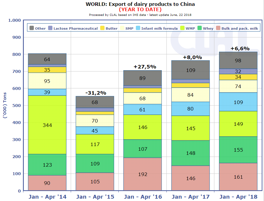 CLAL.it -  Global Dairy Export to Cina