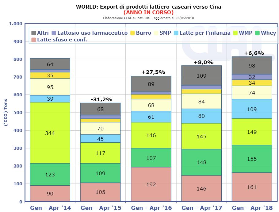 CLAL.it - Esportazioni globali di prodotti lattiero caseari verso la Cina (import Cina ricavato con vista derivata)