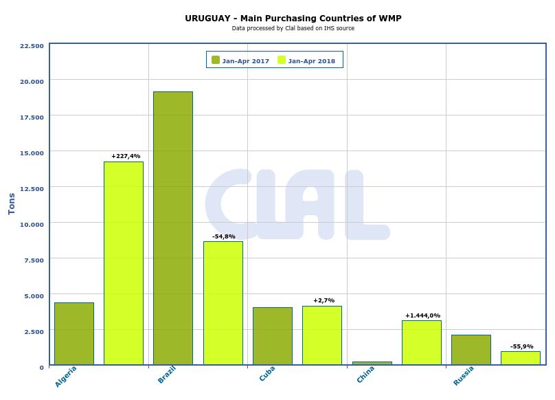 CLAL.it - Uruguay: main countries purchasing WMP