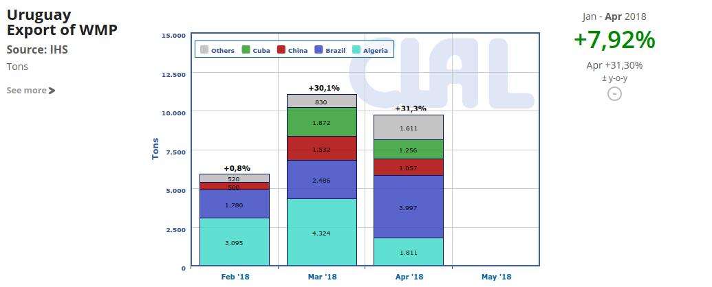 CLAL.it - Uruguay WMP exports towards China increased
