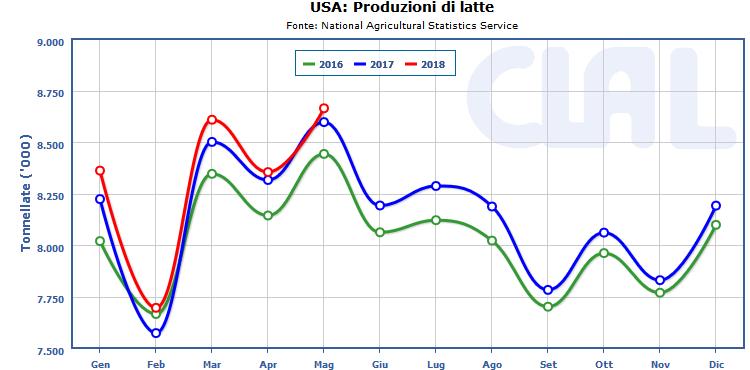 CLAL.it - Stati Uniti: Produzioni di Latte