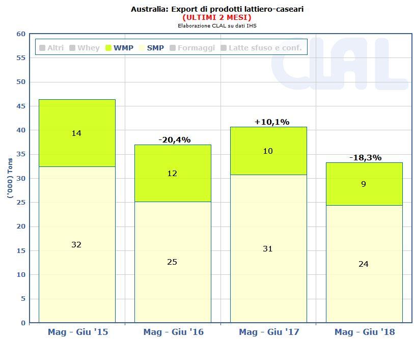 CLAL.it - Export Australia Maggio-Giugno 2018 rispetto a Maggio-Giugno 2017