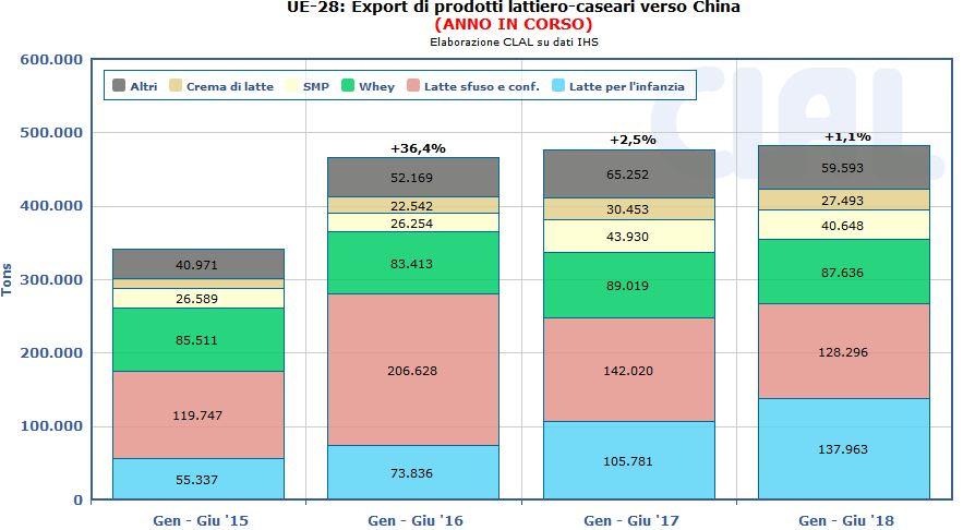 CLAL.it – Esportazioni Europee di prodotti lattiero caseari verso la Cina (import Cina ricavato con vista derivata)