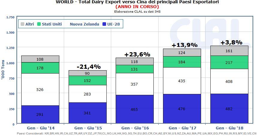 CLAL.it – Esportazioni globali di prodotti lattiero caseari verso la Cina (import Cina ricavato con vista derivata)