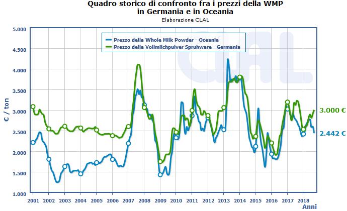 CLAL.it - Prezzo della WMP in Germania e Oceania