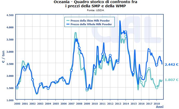CLAL.it - Prezzi WMP e SMP in Oceania