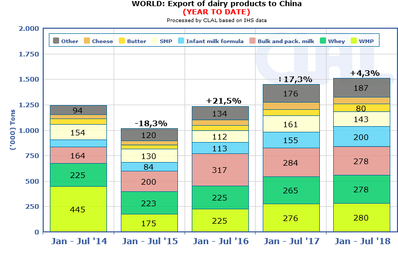 CLAL.it - Global dairy export to China with breakdown by product