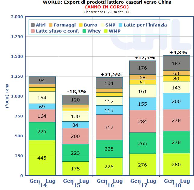 CLAL.it - Export lattiero-caseario verso la Cina