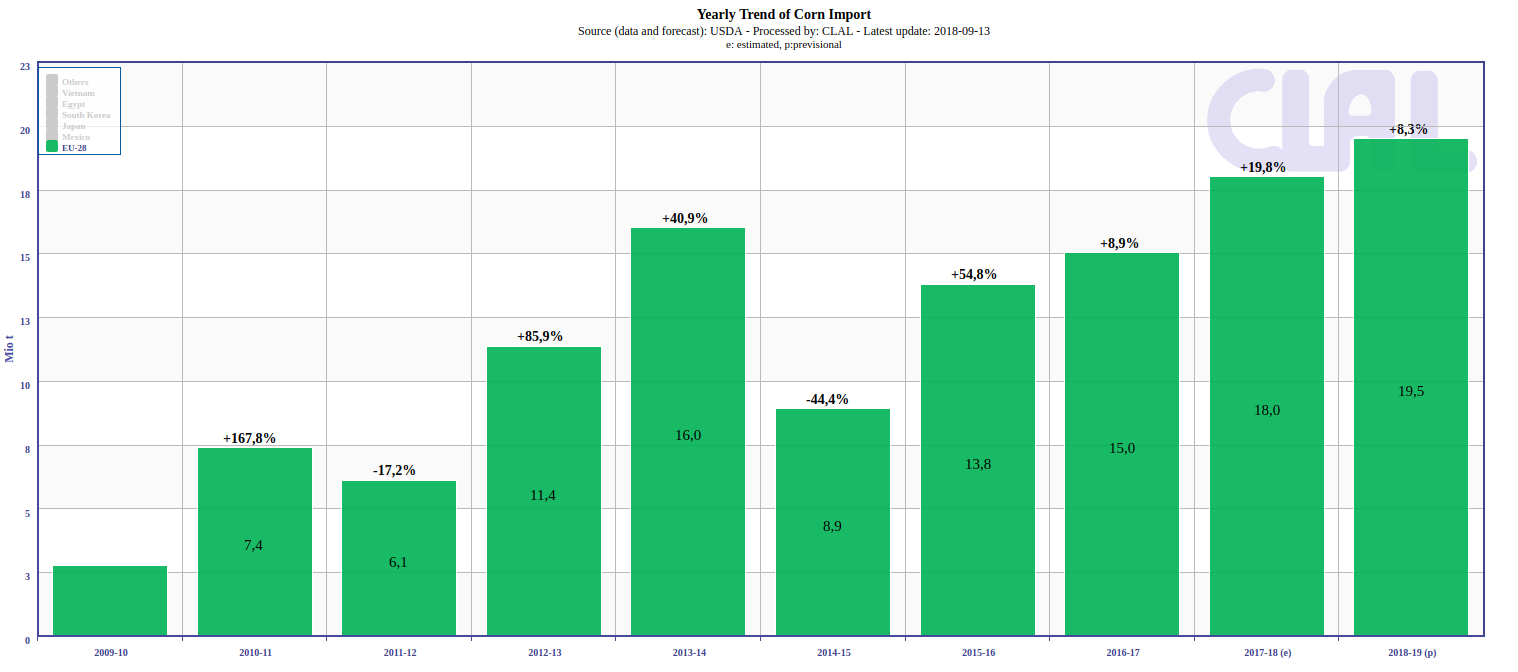 TESEO - Corn and Soybean: world market trends