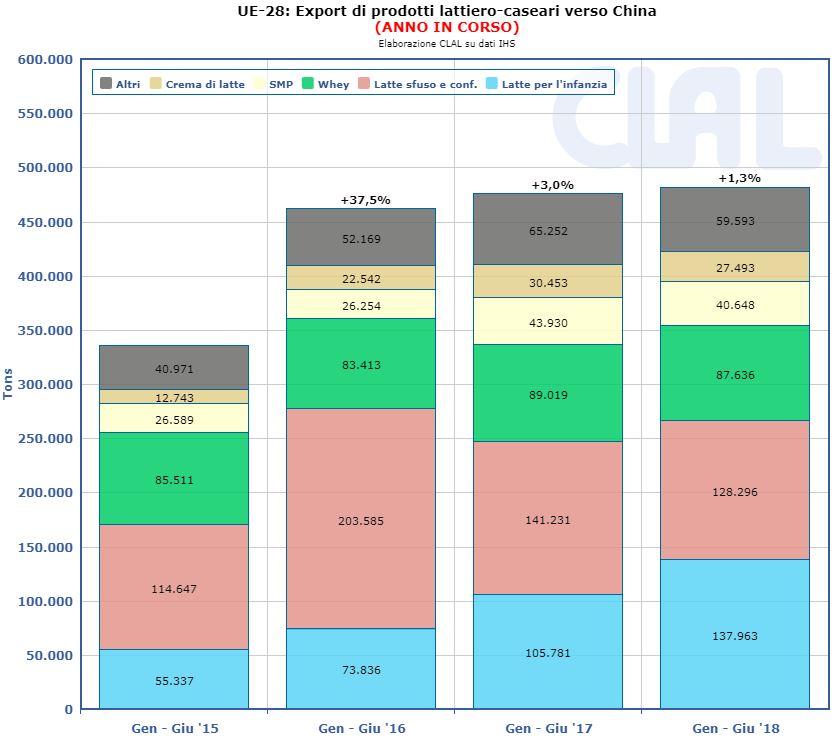 CLAL.it - UE-28: Esportazioni lattiero casearie verso la Cina (1° Semestre)