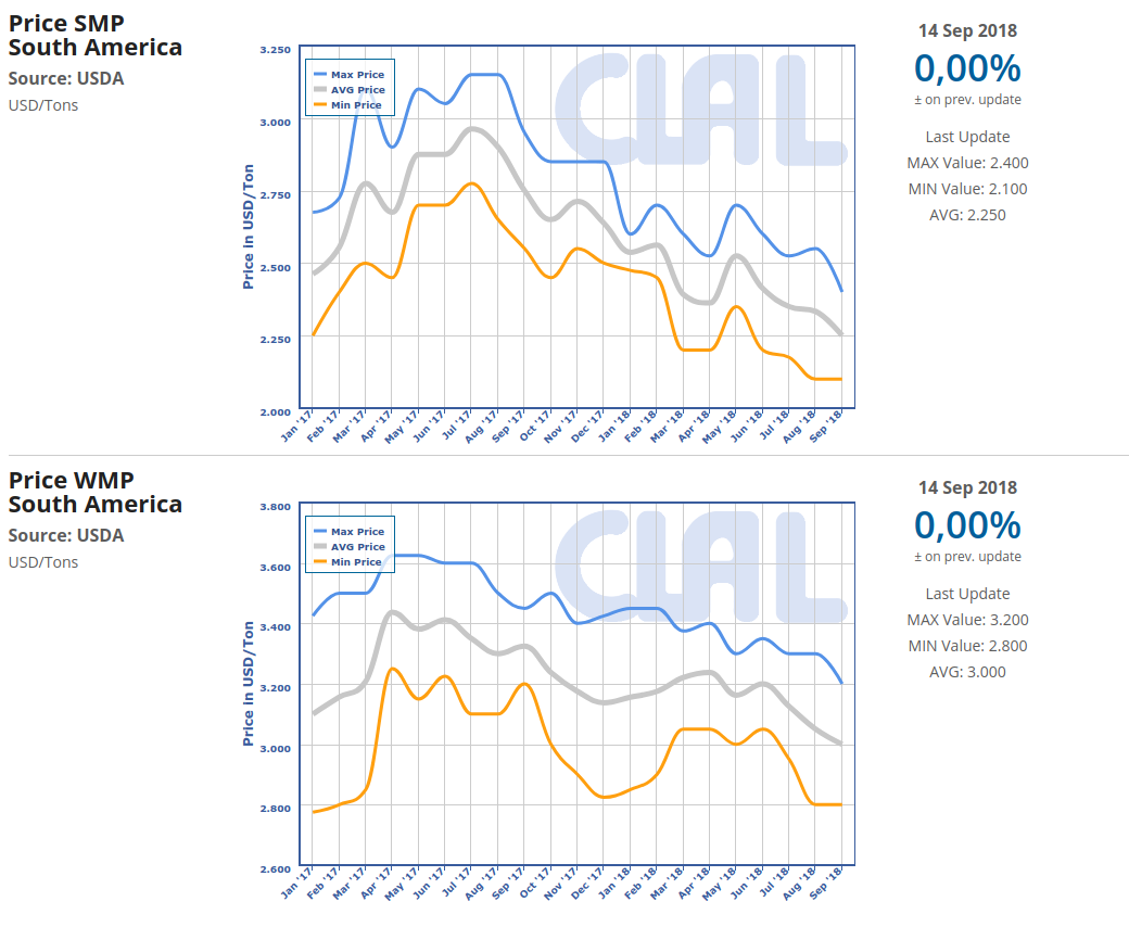 CLAL.it - SMP and WMP export prices in South America