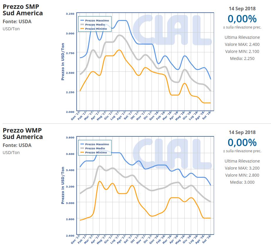 CLAL.it - Prezzi all'export di SMP e WMP in Sud America