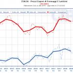 CLAL.it - Italia: Prezzi medi di esportazione di Formaggi e Latticini (HS. 0406)
