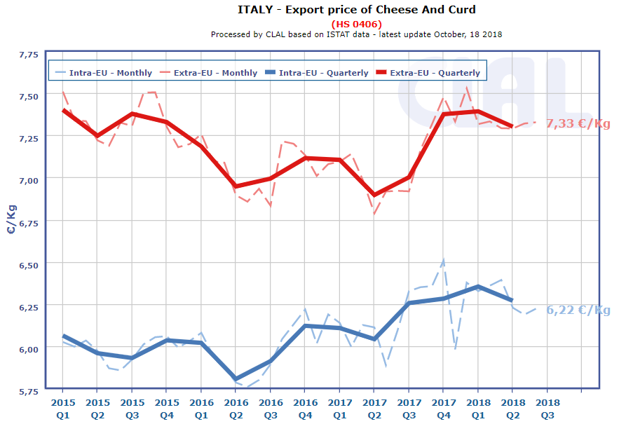 CLAL.it - Italy: Export price of Cheese and Curd (HS.0406)