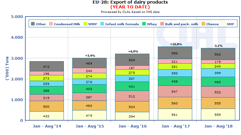 CLAL.it - EU-28 Dairy Export (Jan-Aug)