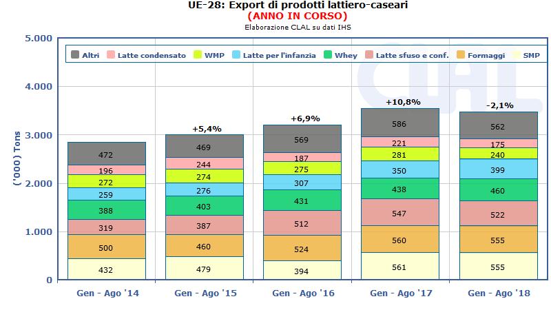UE-28: Export di prodotti lattiero-caseari in volume (Gennaio-Agosto)