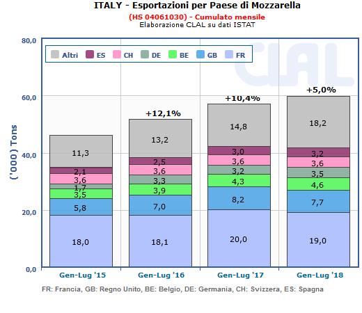 CLAL.it - L'export italiano di Mozzarella è aumentato del 5% nei primi 7 mesi del 2018. La crescita maggiore si registra nei paesi extra UE (+13,4%).