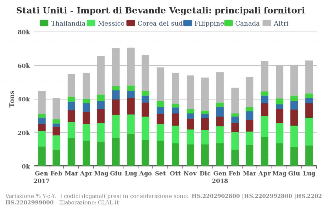 TESEO.clal.it - Nel periodo Gennaio-Luglio 2018 gli Stati Uniti hanno importato 401.988 tonnellate di Bevande Vegetali (per un totale di 434 milioni di USD), principalmente da Thailandia, Messico e Corea del Sud.