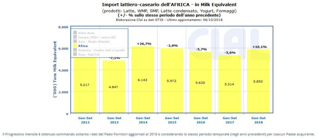 CLAL.it - Cresce del 10% l'import dell'Africa, convertito in Milk Equivalent