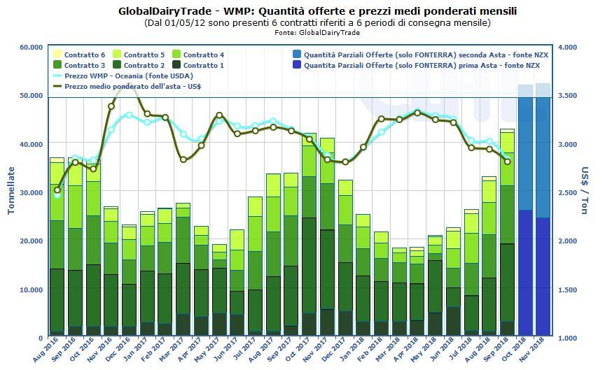 CLAL.it - GlobalDairyTrade: quantità di WMP offerte