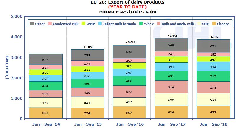 EU-28 Dairy Export