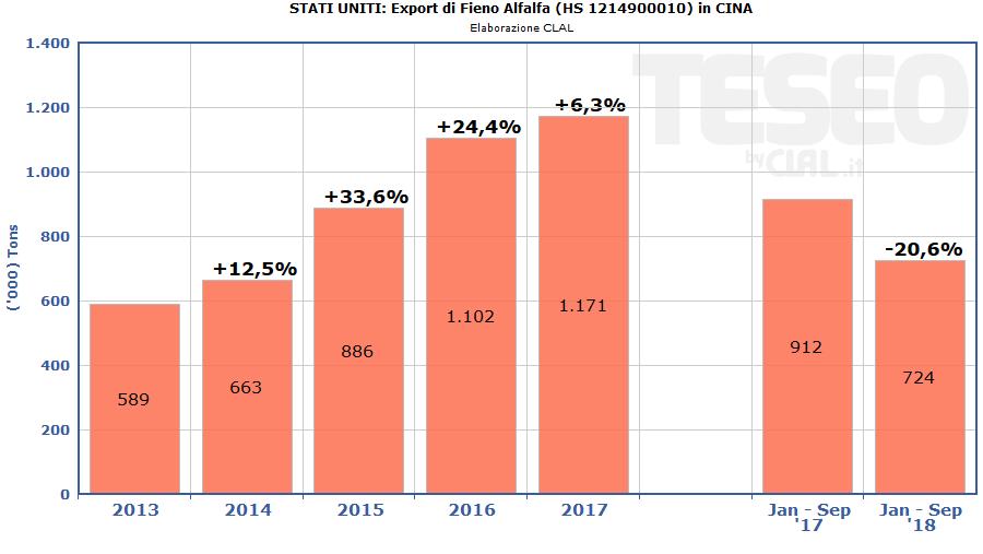 USA: Esportazioni di Fieno in Cina