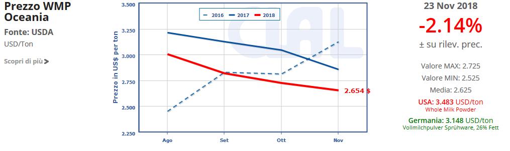 CLAL.it - Prezzo della WMP in Oceania.  Scopri i prezzi delle altre commodity!