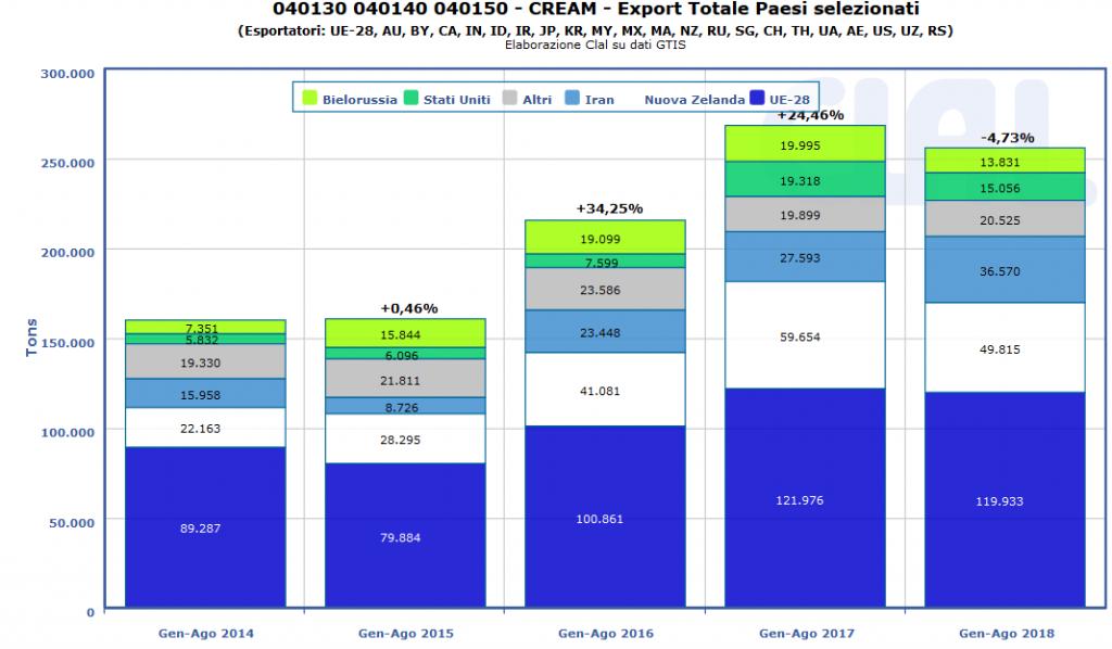 CLAL.it - Le esportazioni globali di Crema di Latte nel 2018 risentono della minore domanda da parte della Cina.
